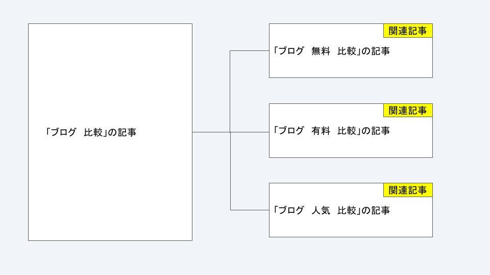 ブログのツリー構造
