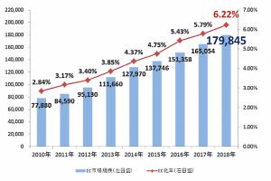 日本のBtoC-EC市場規模の推移(単位:億円)