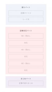 ブログ記事作成テンプレート