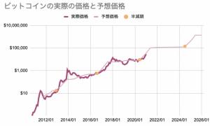ビットコイン市場価格と実際価格