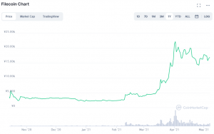 ファイルコイン(FIL)チャート