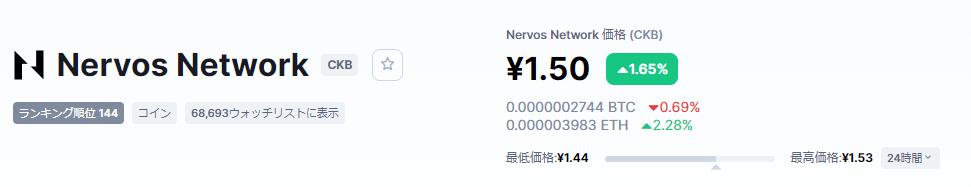 Nervos Network(CKB)価格-min