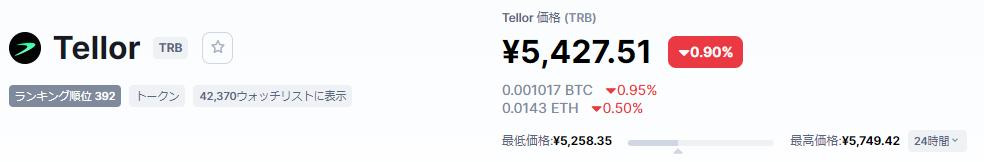 Tellor (TRB)価格